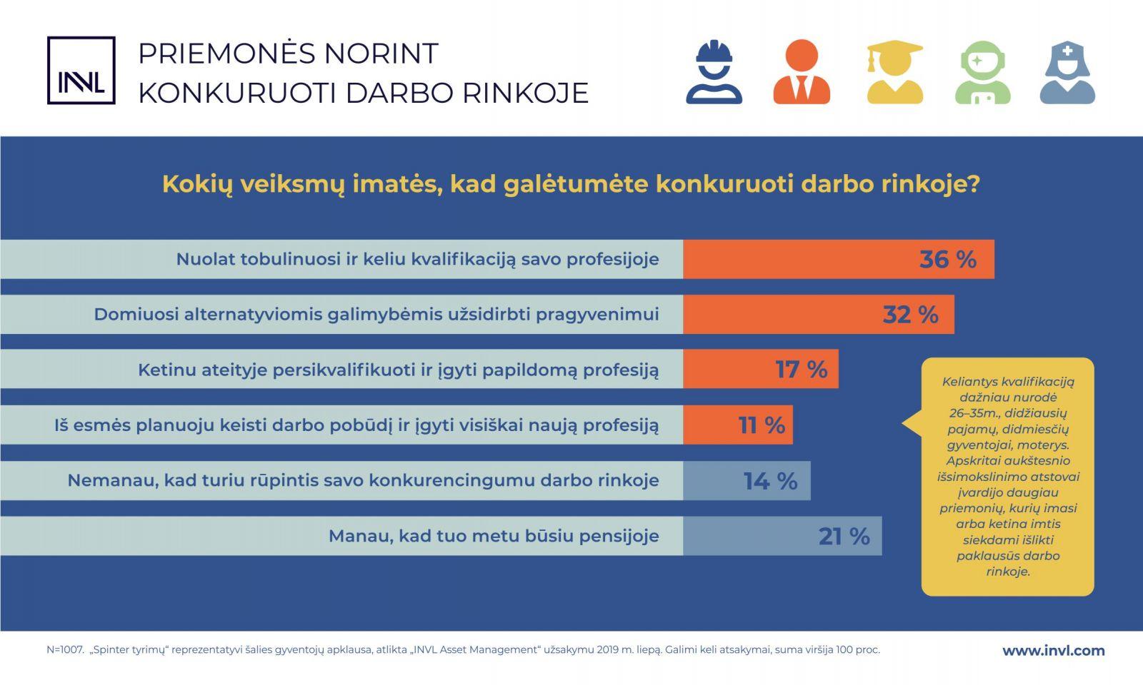 https://www.invaldainvl.com/images/Priemones%20konkuruoti%20darbo%20rinkoje%20INVL%20tyrimas.jpg